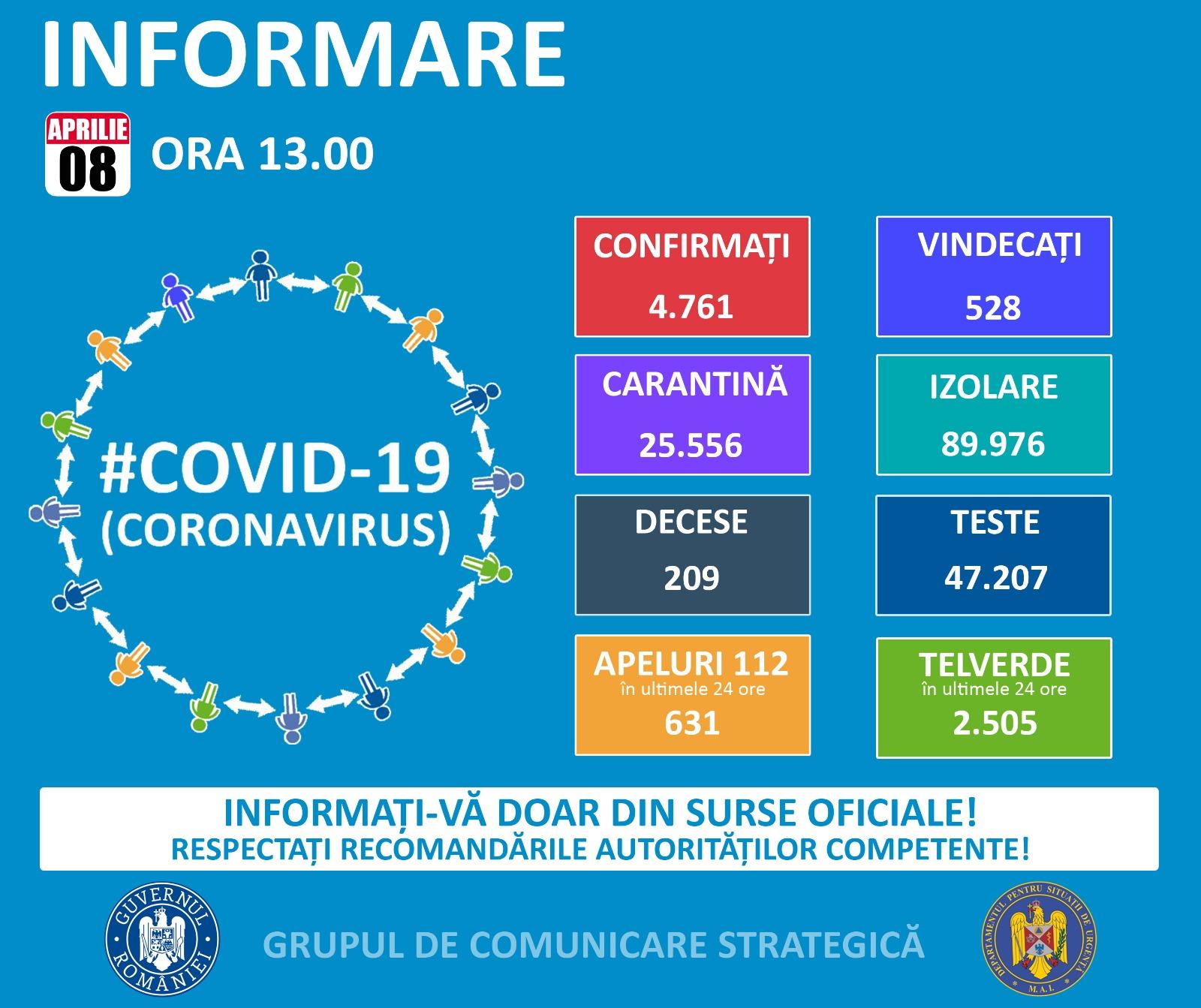 Informare privind pandemia COVID-19 (08.04.2020)